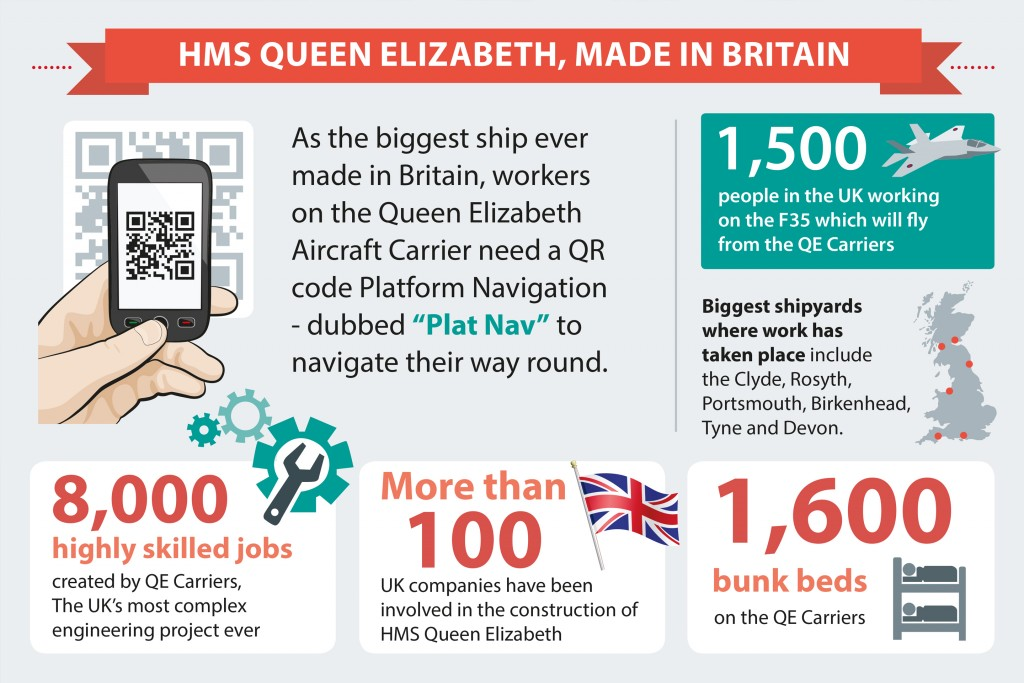 Some facts on HMS Queen Elizabeth. [Crown Copyright/MOD2014]