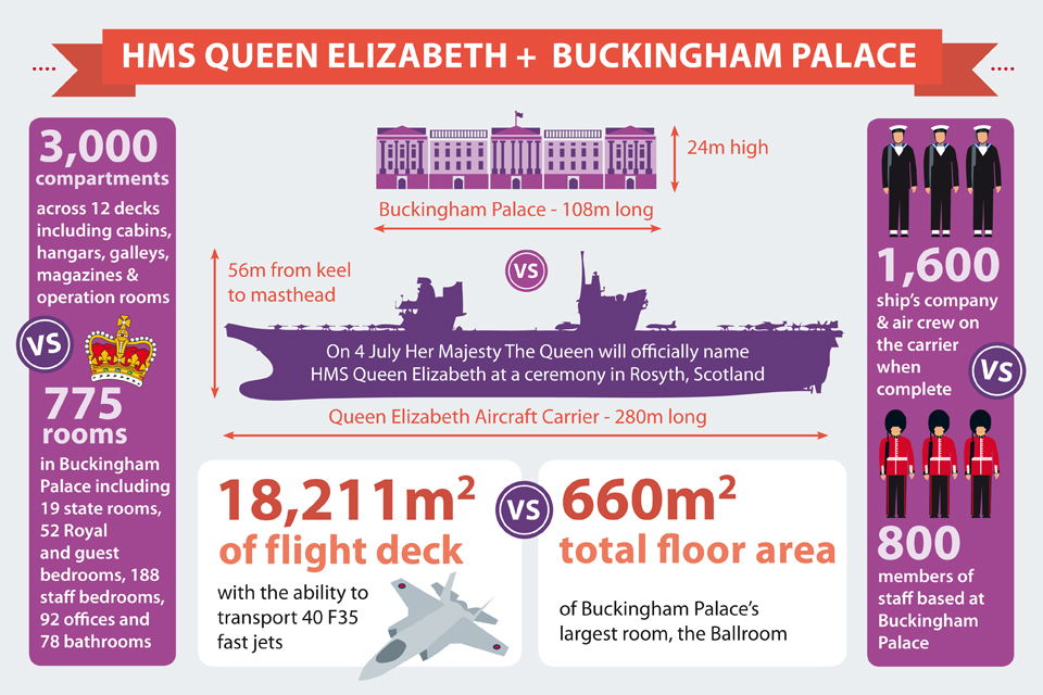 An infographic comparing and contrasting the size of aircraft carrier HMS Queen Elizabeth and Buckingham Palace.