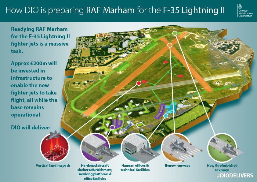 An infographic showing the work DIO will complete at RAF Marham. [Crown Copyright/MOD2016]
