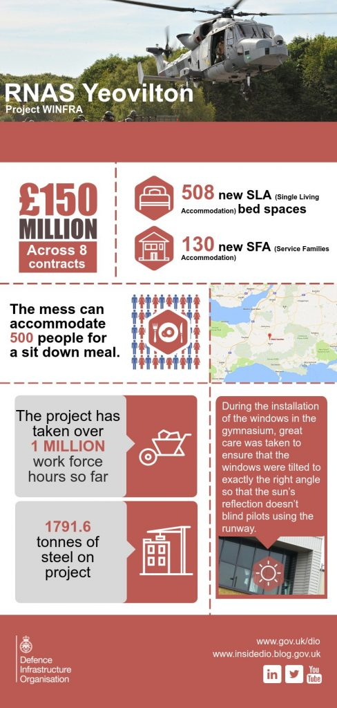 An infographic showing Project WINFRA by the numbers. [Crown Copyright/MOD2016]