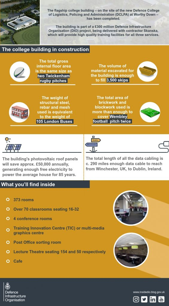 Infographic showing construction facts and facilities inside the new college building