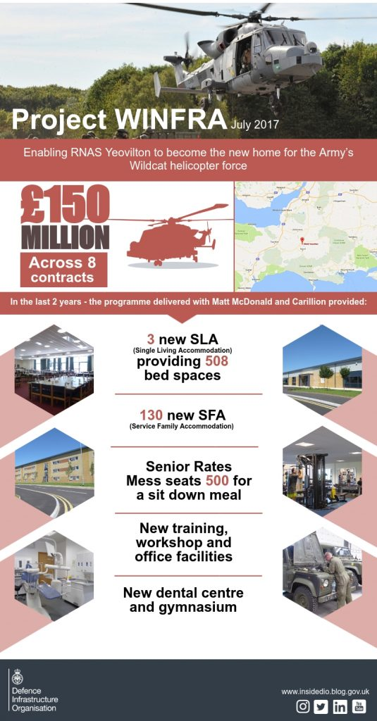 An infographic of some key facts on Project WINFRA. [Crown Copyright/MOD2017]