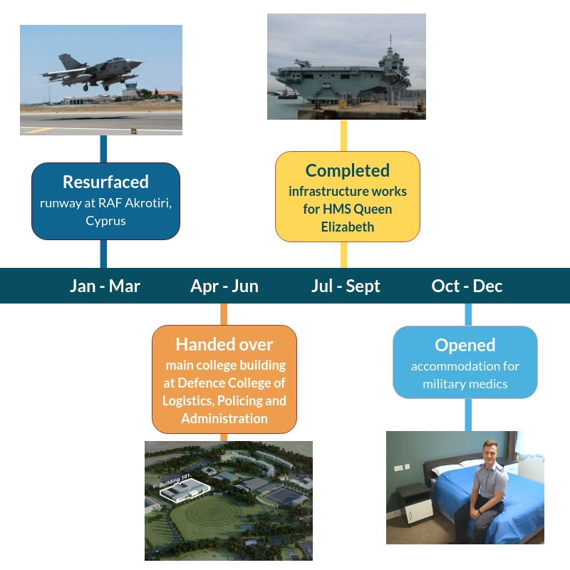 A summary of some of the bigger DIO success stories from year. [Crown Copyright/MOD 2017]