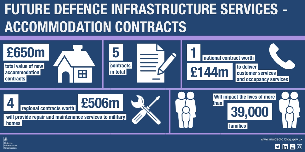 A blue infographic with white text giving details on the contracts: total value of new accommodation contracts £650m. 4 regional contracts worth £506m will provide repair and maintenance services to military homes. 5 contracts in total. 1 national contract worth £144m to deliver customer services and occupancy services. Will impact the lives of more than 39,000 families.