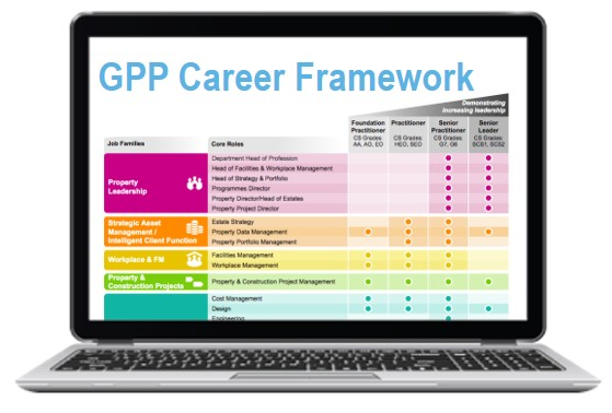 An image of a laptop showing the Government Property Profession Career Framework, a colourful table listing job roles and grades.